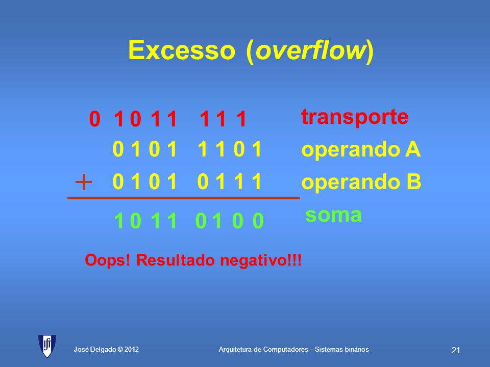 Excesso (overflow) 0 1 0 1 1 1 0 1 0 1 0 1 0 1 1 1 transporte
