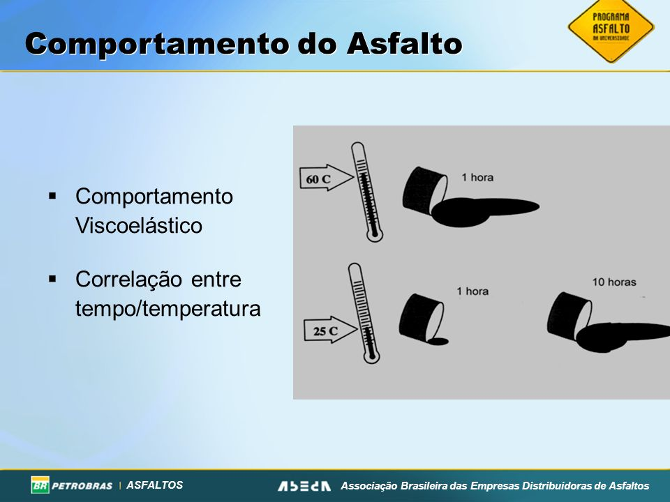 Comportamento do Asfalto