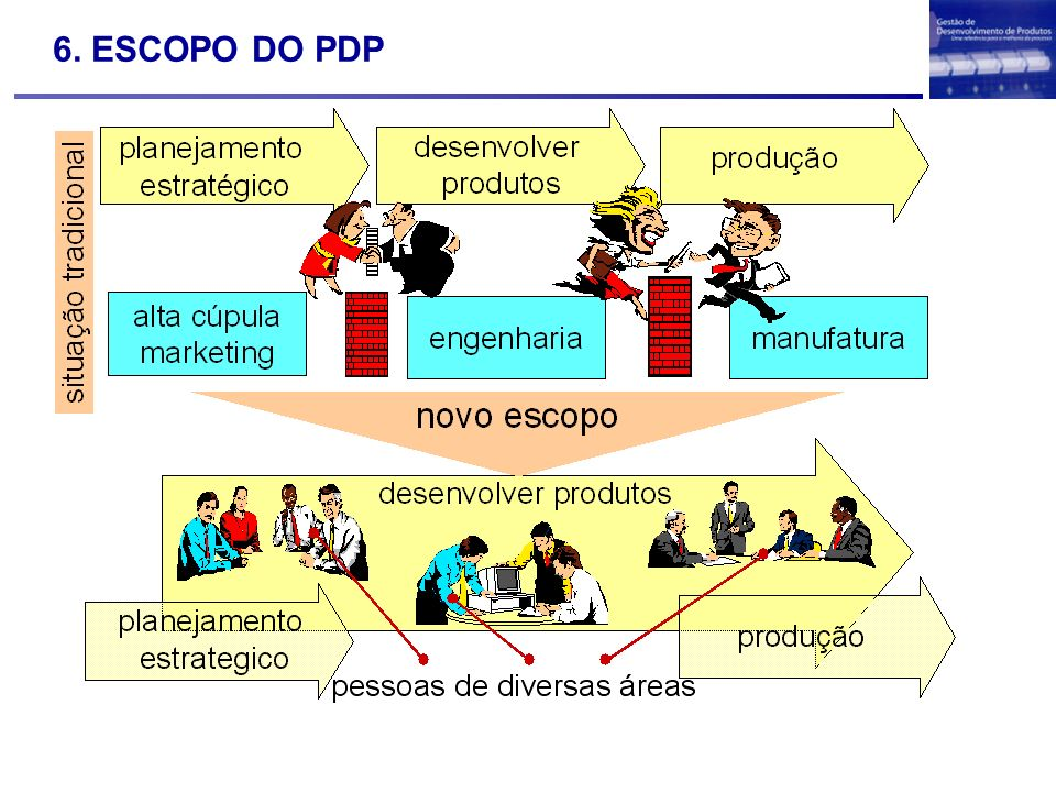 6. ESCOPO DO PDP