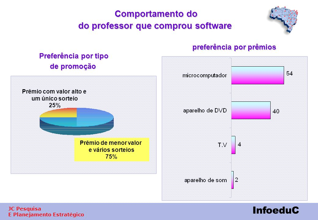 Comportamento do do professor que comprou software