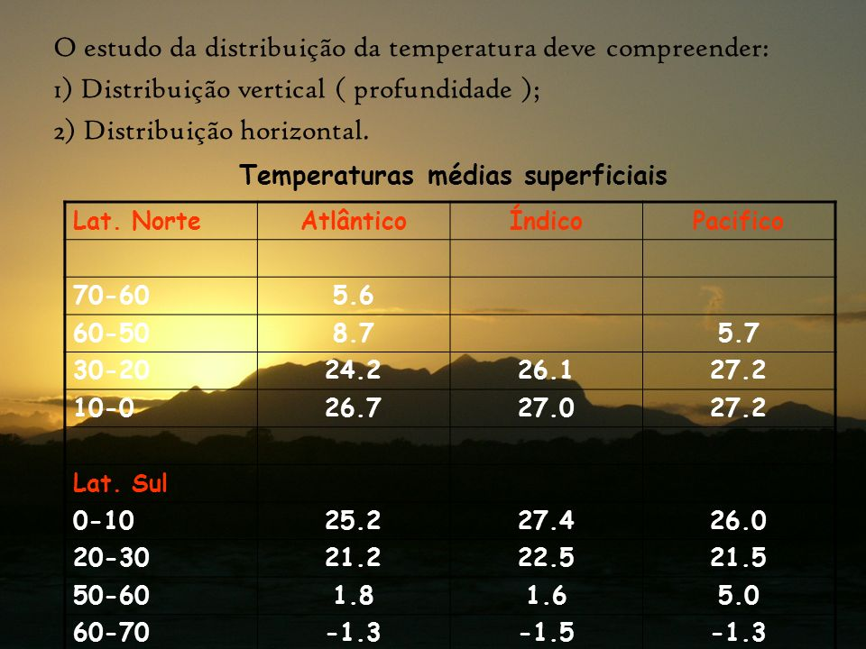 Temperaturas médias superficiais