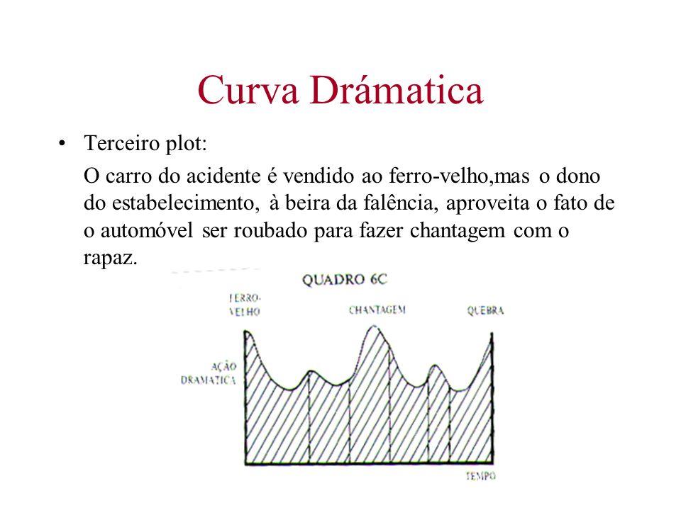 Plot e o ncleo dramtico ppt carregar 52 curva ccuart Image collections