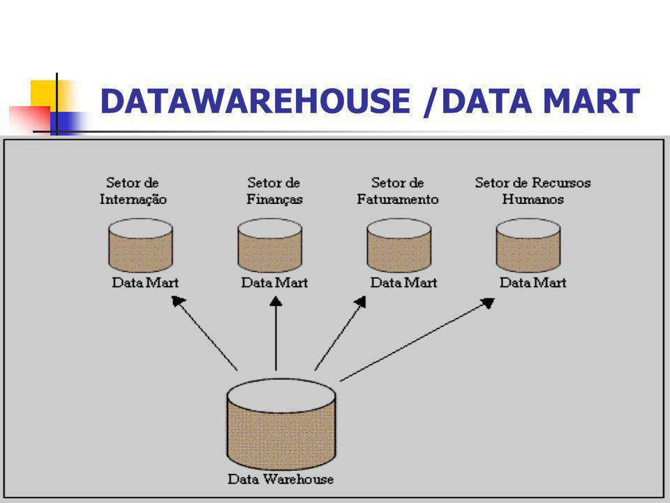 DATAWAREHOUSE /DATA MART