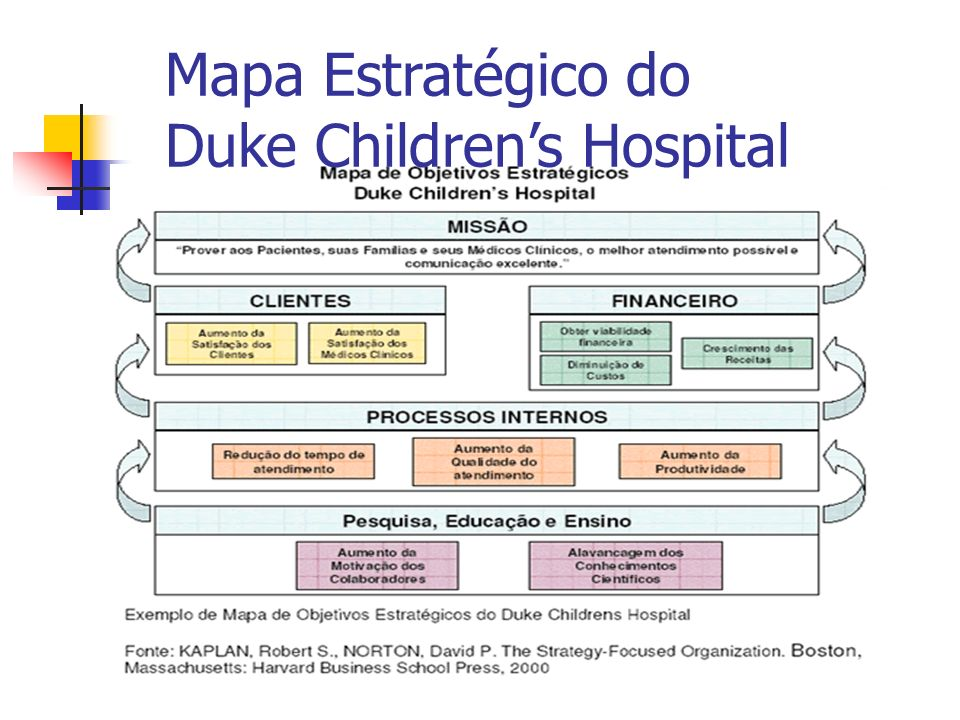 Mapa Estratégico do Duke Children's Hospital