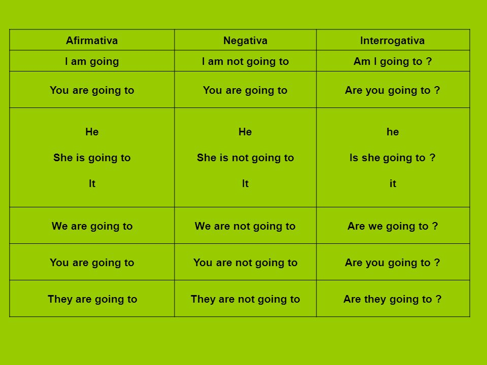 Afirmativa Negativa. Interrogativa. I am going. I am not going to. Am I going to You are going to.