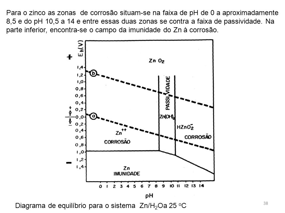 Disciplina 5397 eletroqumica e corroso ppt carregar para o zinco as zonas de corroso situam se na faixa de ph de 0 ccuart Choice Image