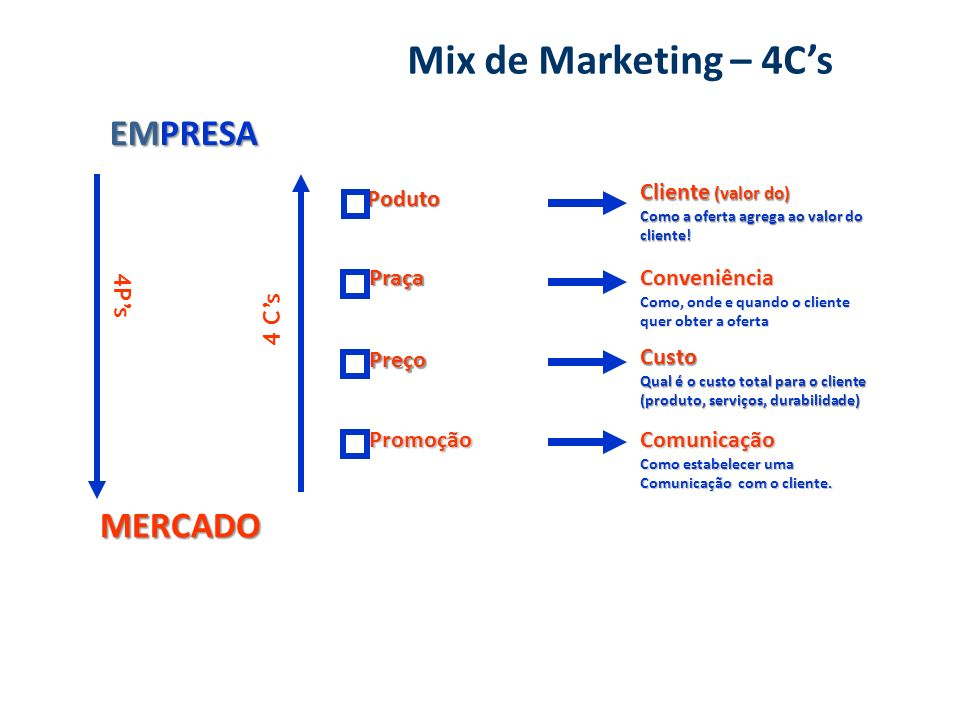 Mix de Marketing – 4C's EMPRESA MERCADO Cliente (valor do) PrPoduto