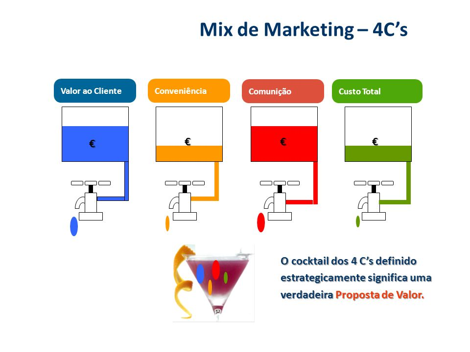 Mix de Marketing – 4C's € € € €