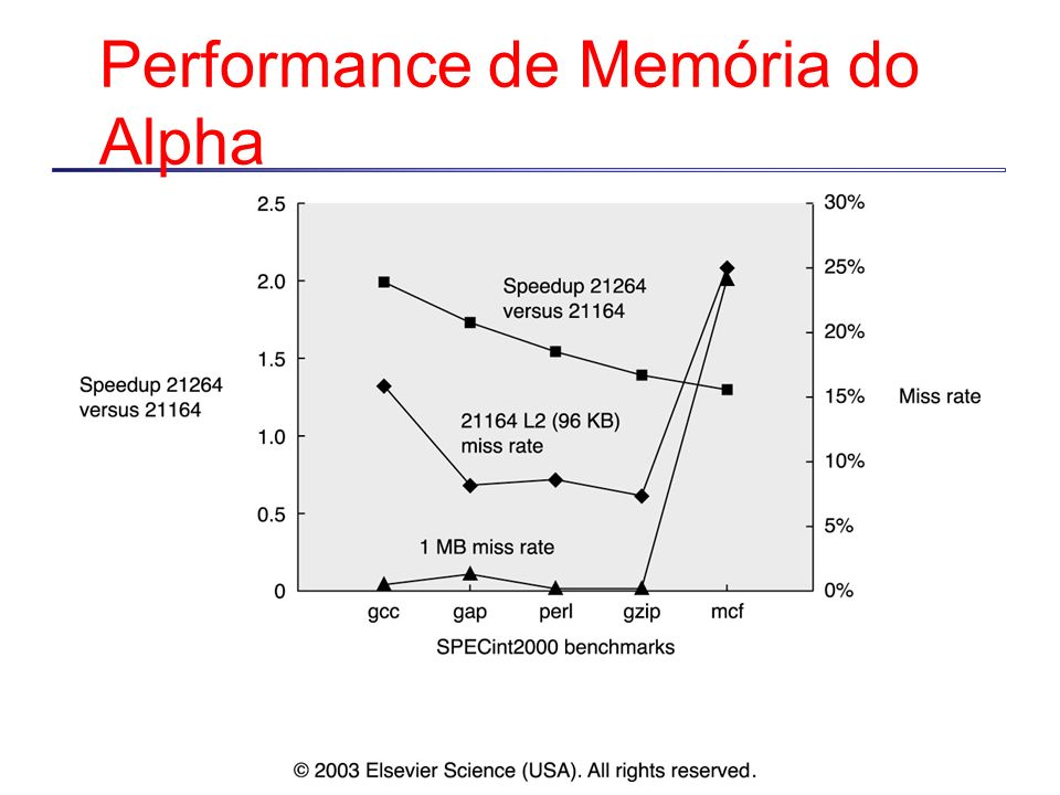 Performance de Memória do Alpha