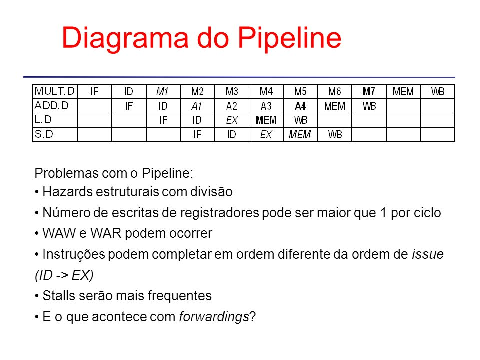 Diagrama do Pipeline Problemas com o Pipeline: