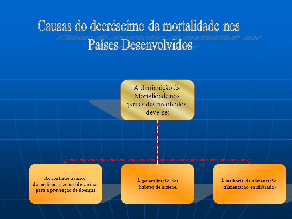 Causas do decréscimo da mortalidade nos