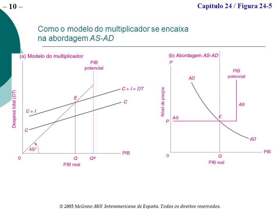 Como o modelo do multiplicador se encaixa na abordagem AS-AD
