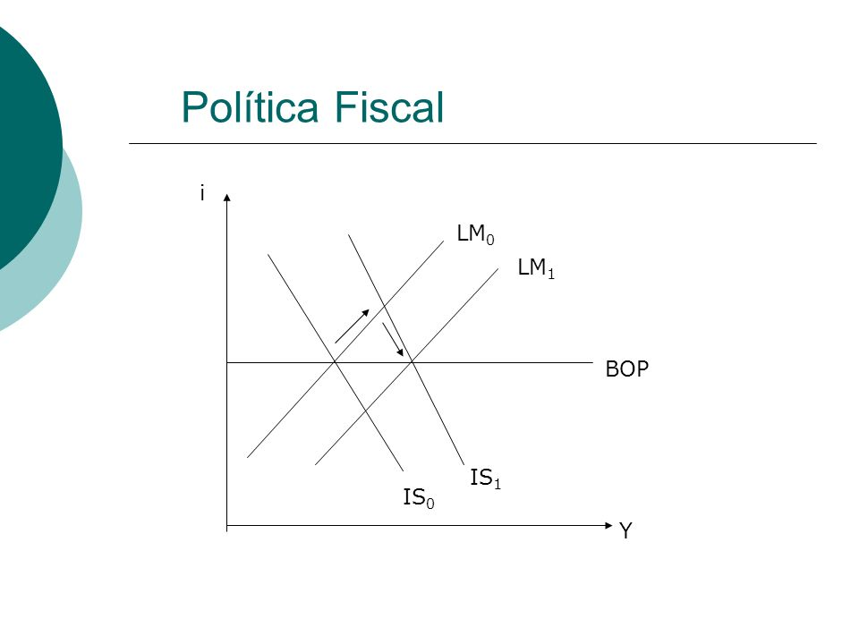 Política Fiscal i LM0 LM1 BOP IS1 IS0 Y
