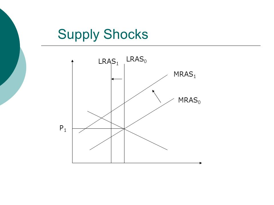 Supply Shocks LRAS0 LRAS1 MRAS1 MRAS0 P1