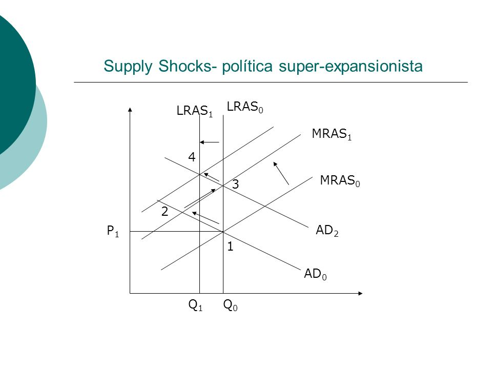 Supply Shocks- política super-expansionista