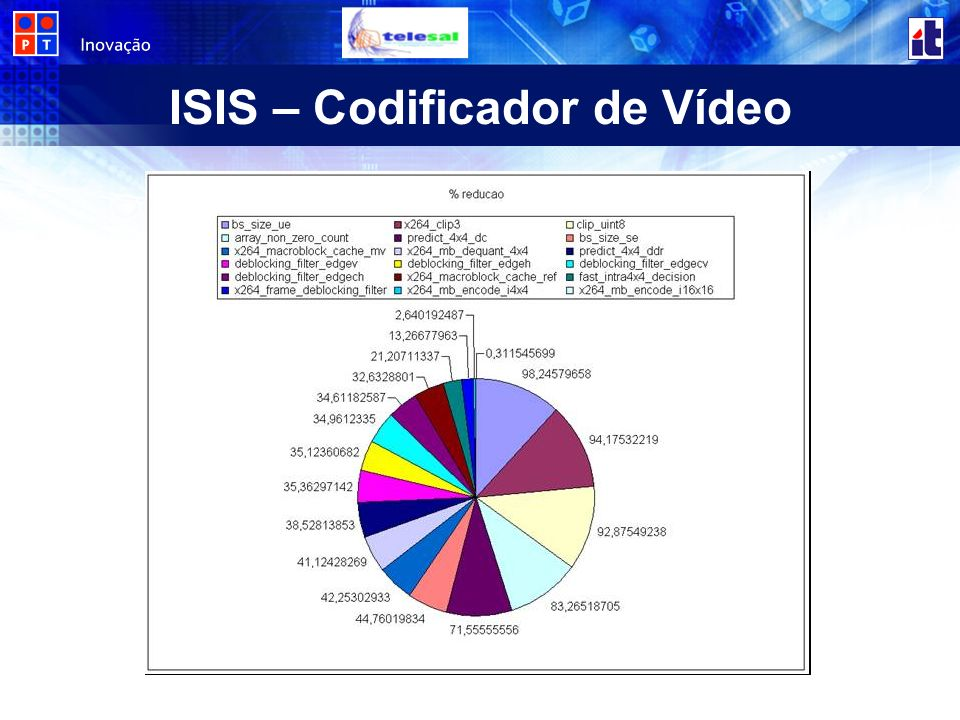 ISIS – Codificador de Vídeo