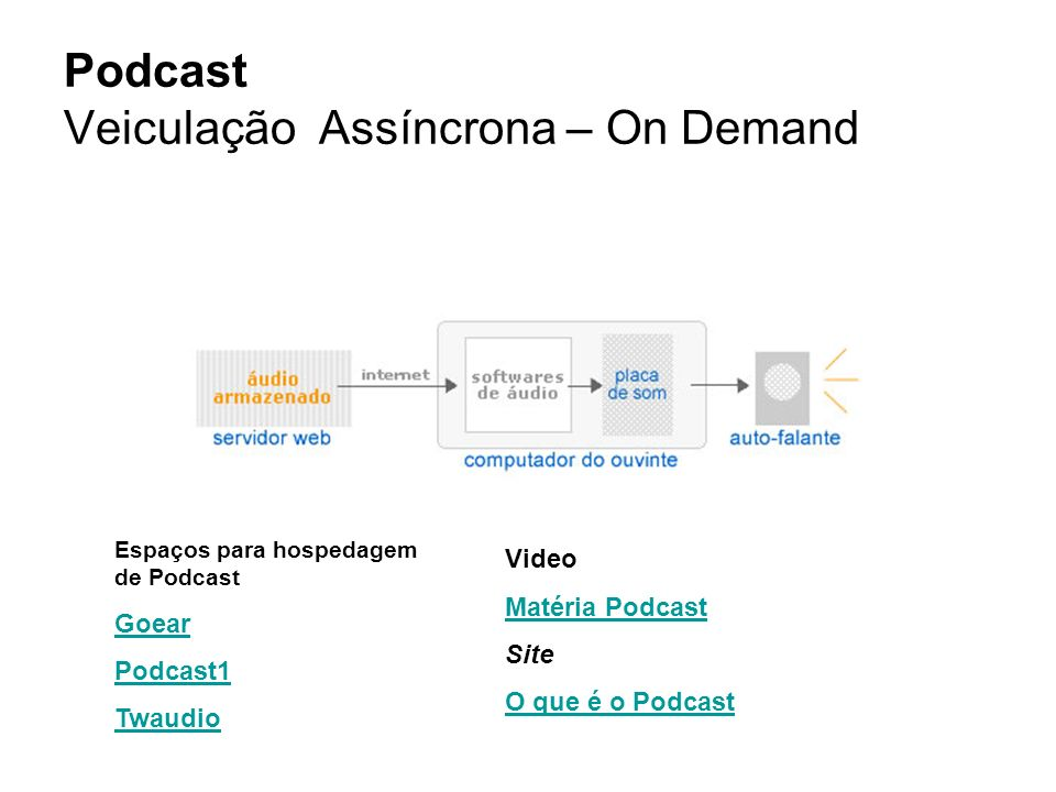 Podcast Veiculação Assíncrona – On Demand