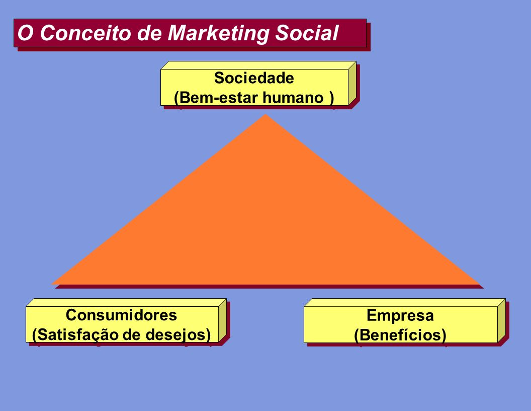 O Conceito de Marketing Social