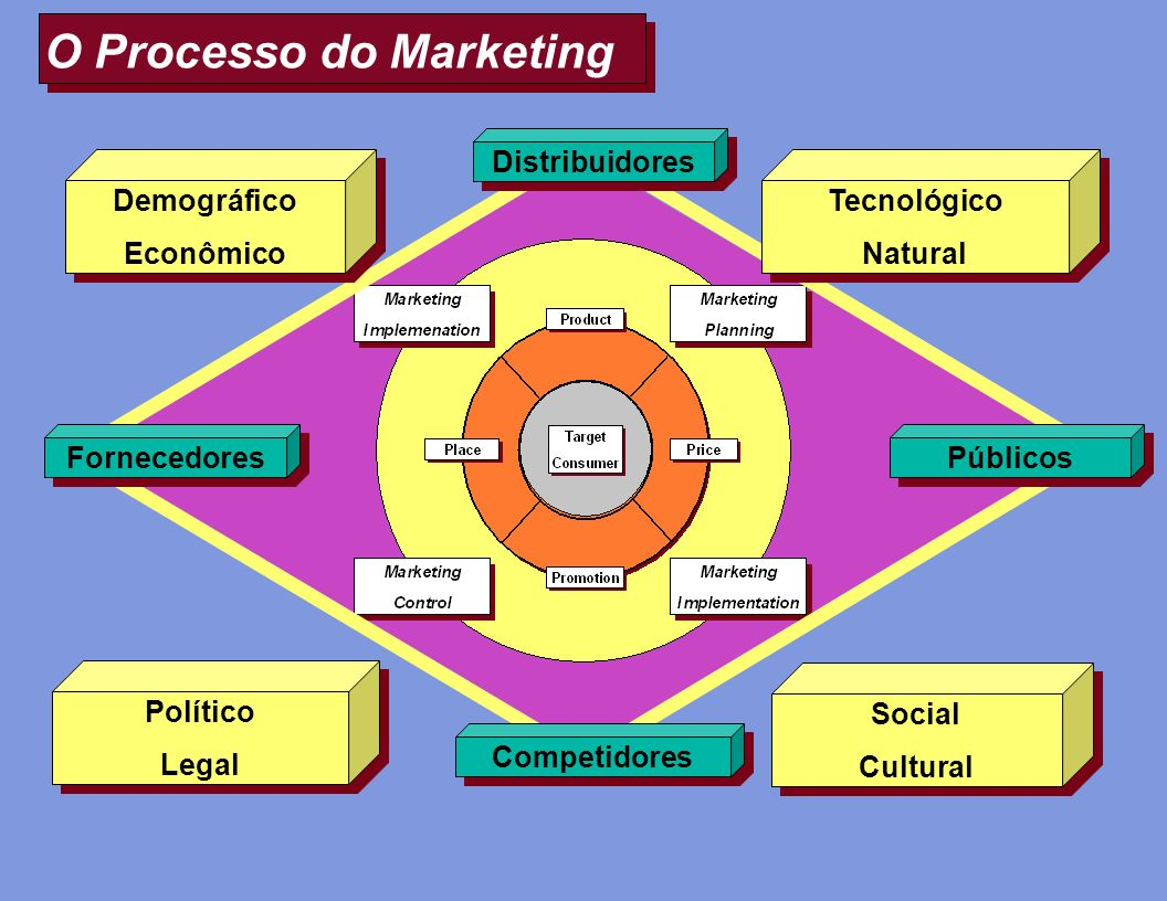 O Processo do Marketing