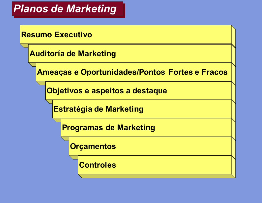 Planos de Marketing Resumo Executivo Auditoría de Marketing