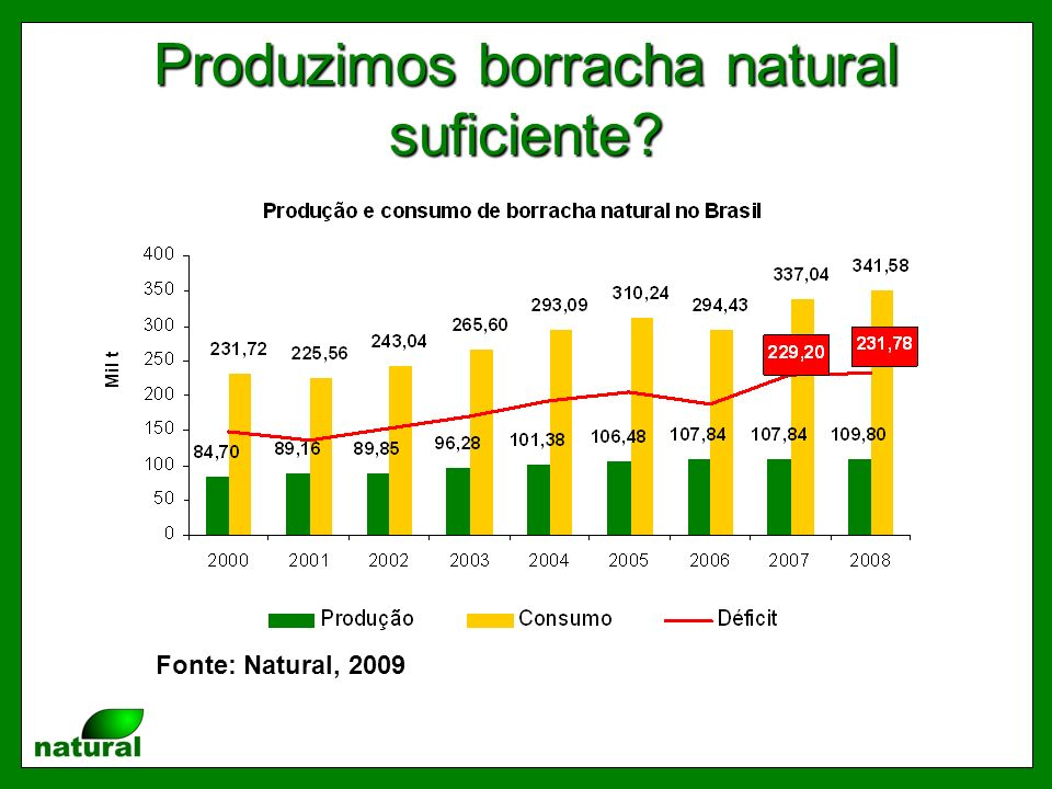 Produzimos borracha natural suficiente