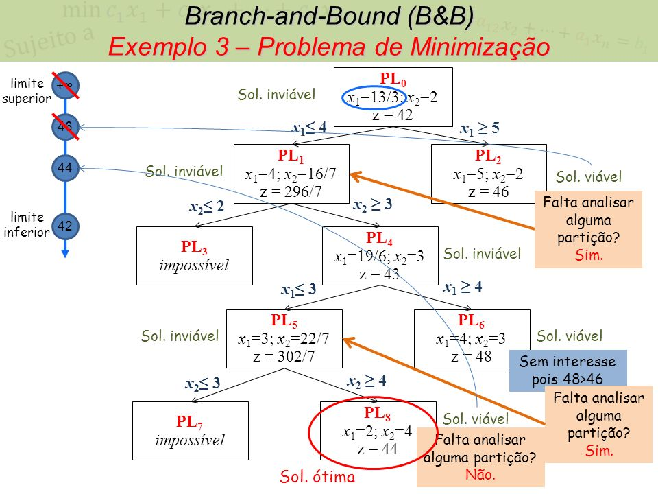 Branch-and-Bound (B&B) Exemplo 3 – Problema de Minimização
