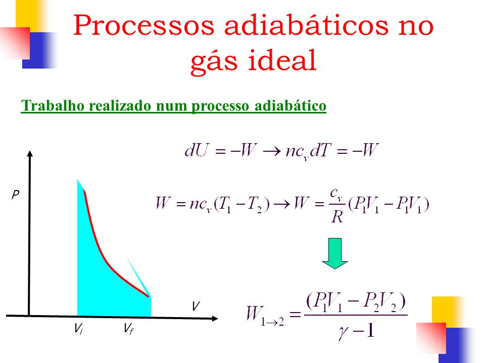 Processos adiabáticos no gás ideal