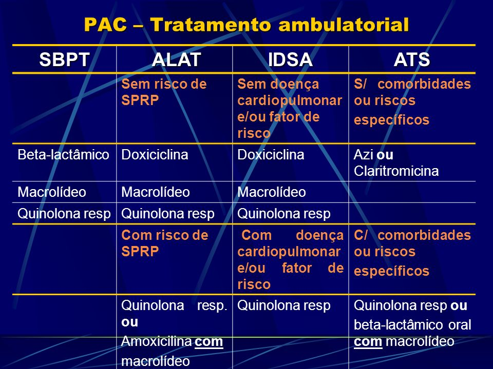 PAC – Tratamento ambulatorial