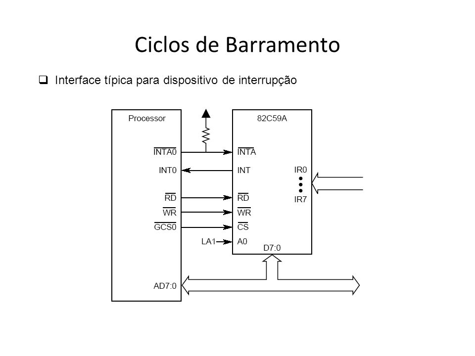 Ciclos de Barramento Interface típica para dispositivo de interrupção