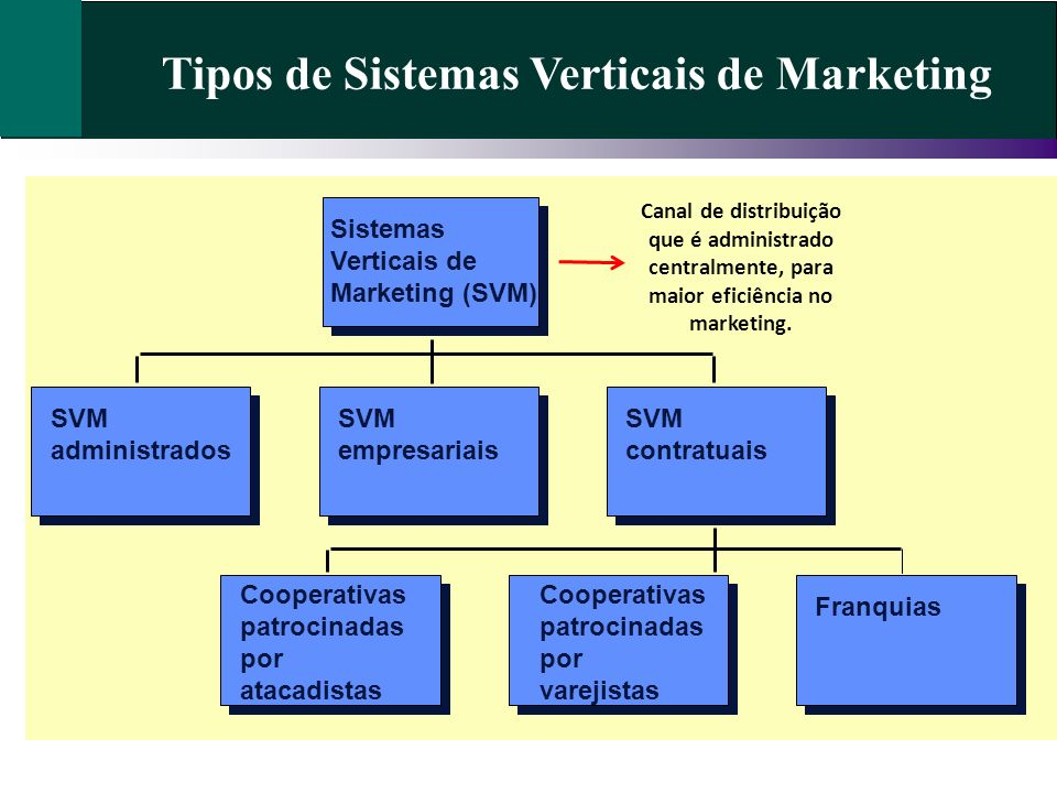 Tipos de Sistemas Verticais de Marketing