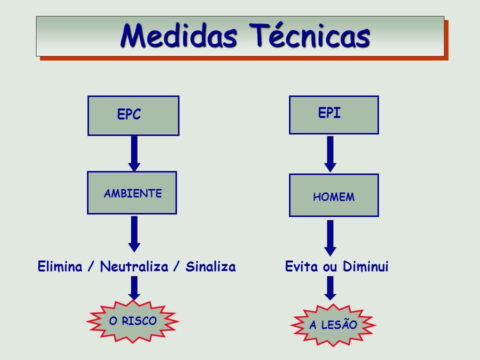 be3c1b4d42c44 Riscos de Acidentes Análise de Risco tem por objetivo  - ppt carregar