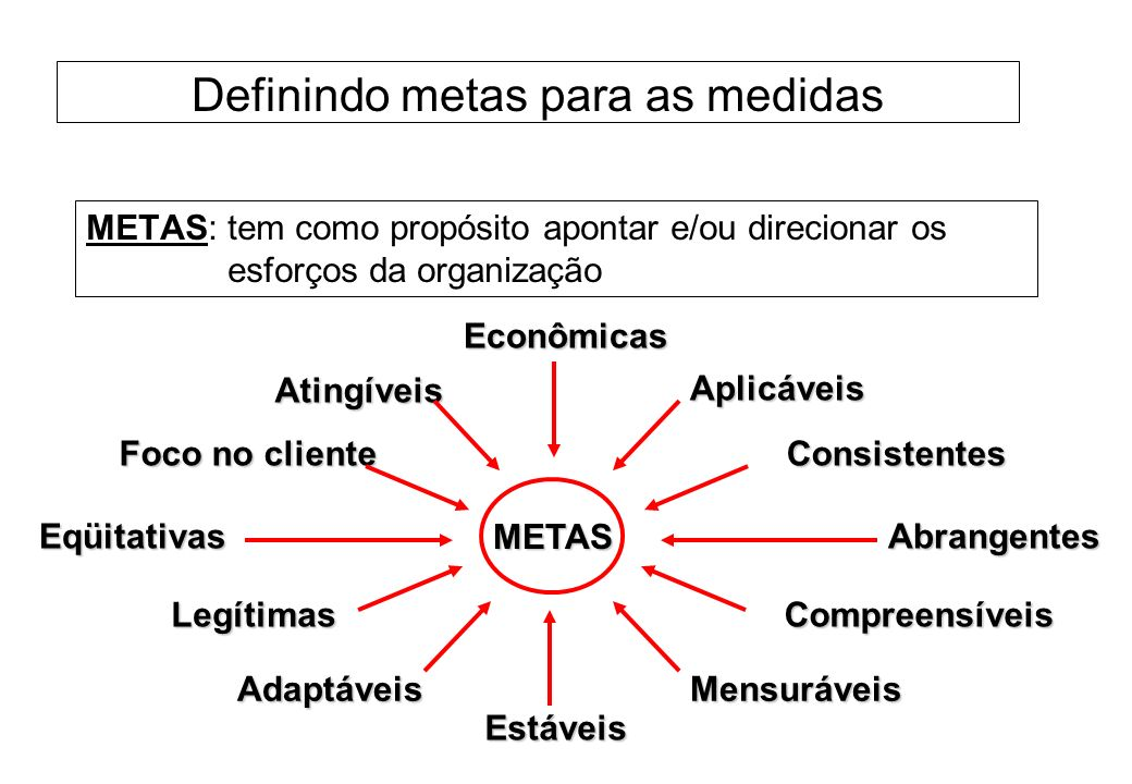 Definindo metas para as medidas