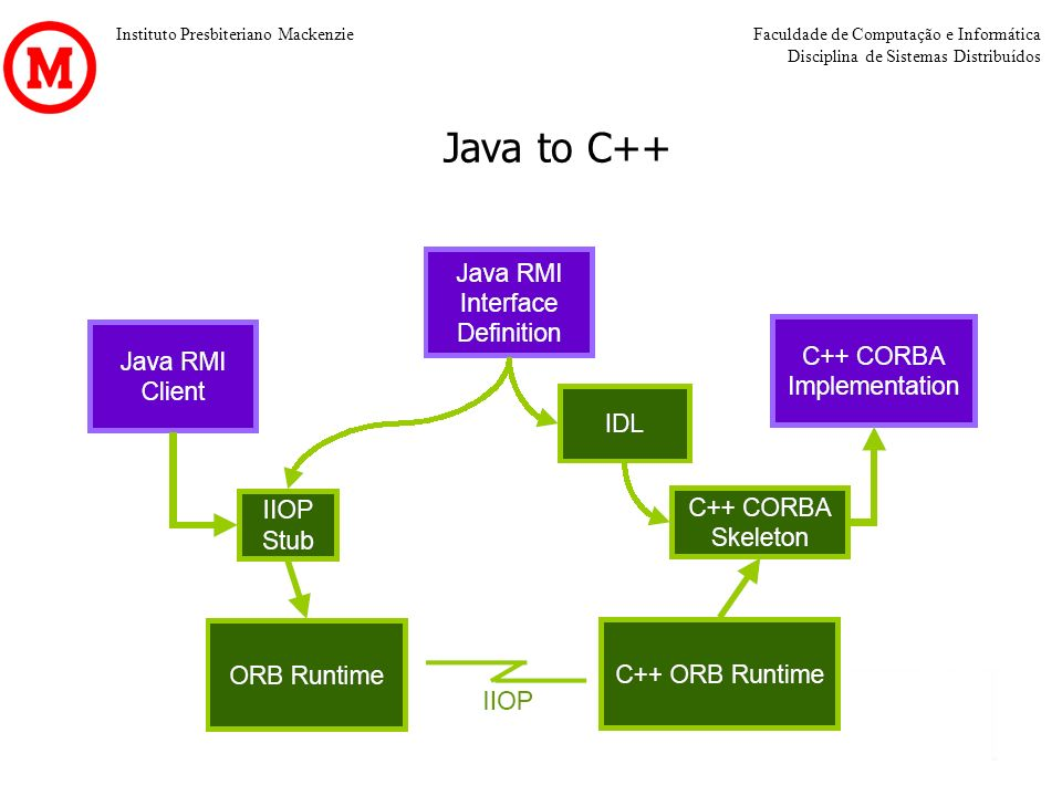 Java to C++