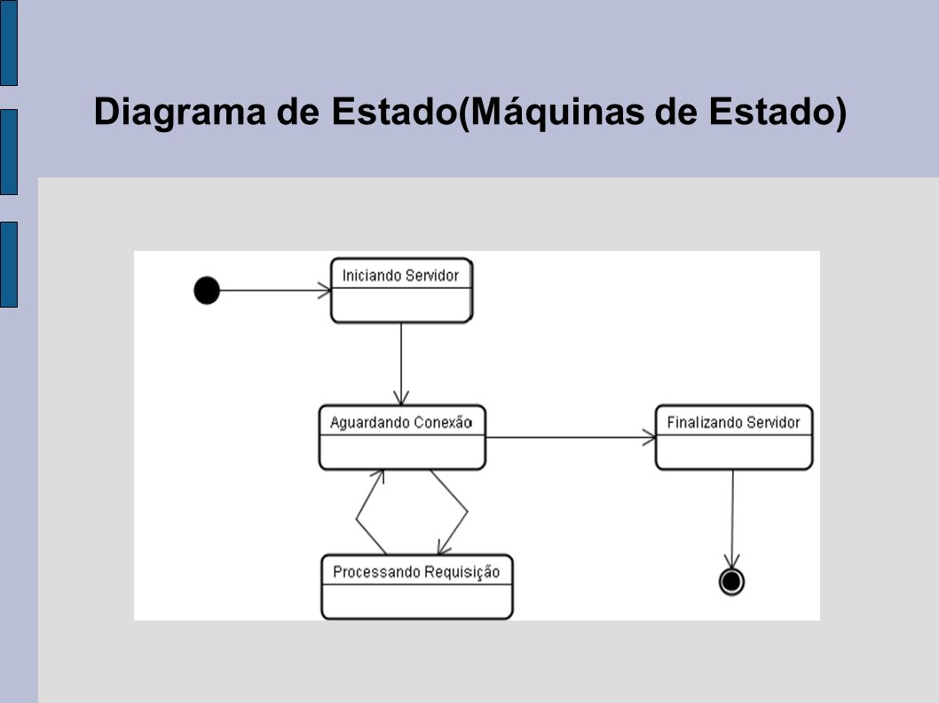 Diagrama de Estado(Máquinas de Estado)