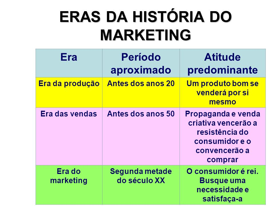 ERAS DA HISTÓRIA DO MARKETING