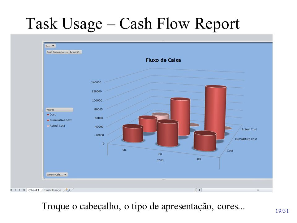 Task Usage – Cash Flow Report