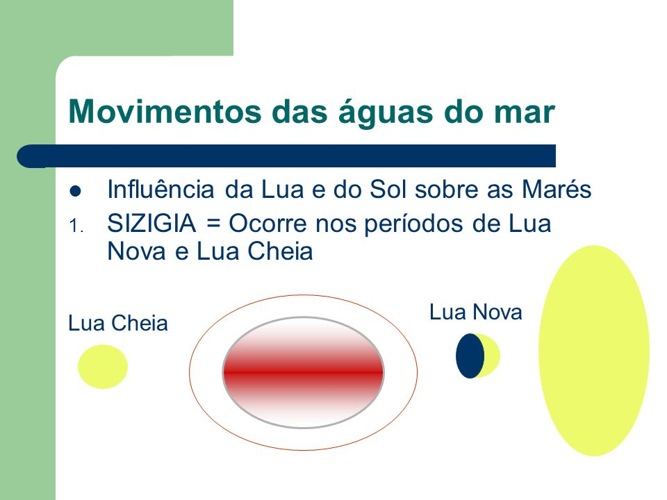 Movimentos das águas do mar