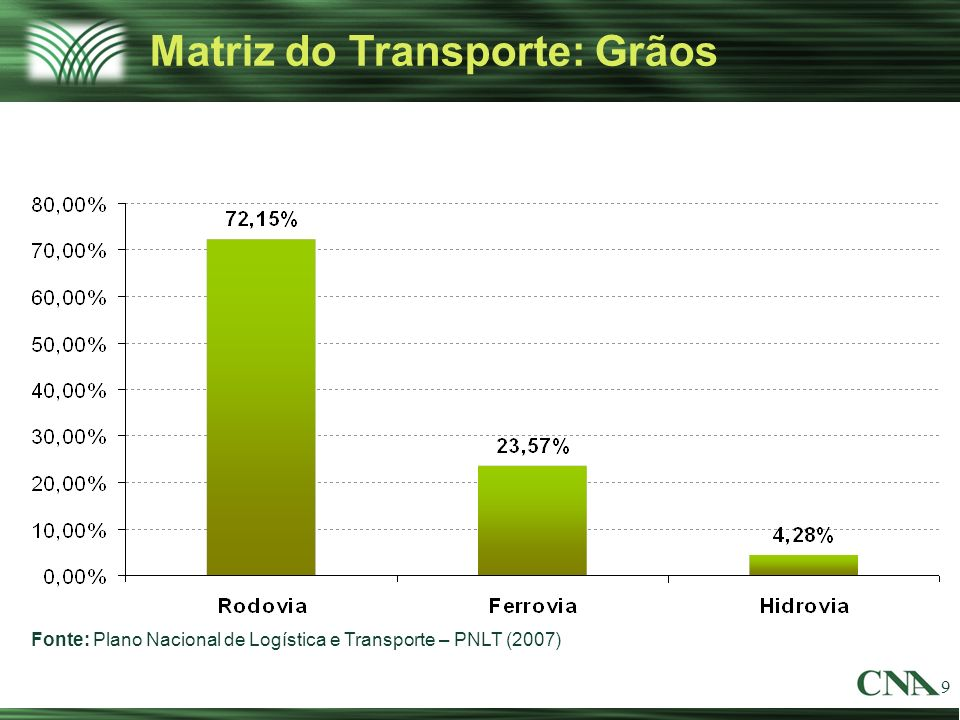 Matriz do Transporte: Grãos