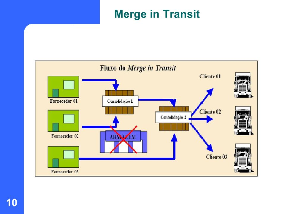 Merge in Transit