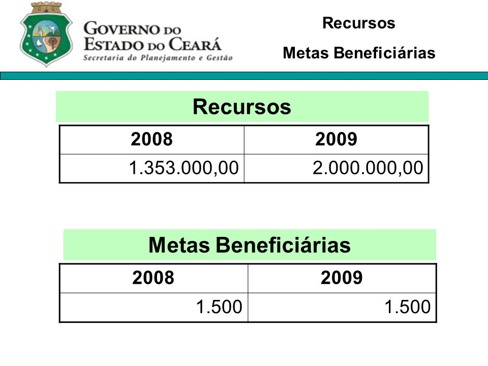 Recursos Metas Beneficiárias