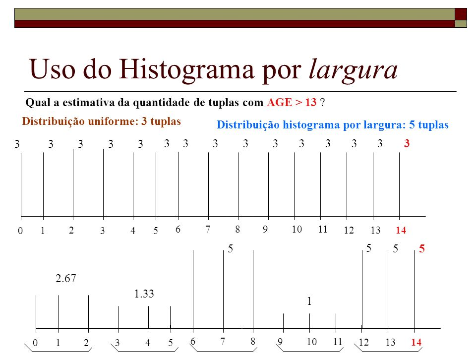 Uso do Histograma por largura