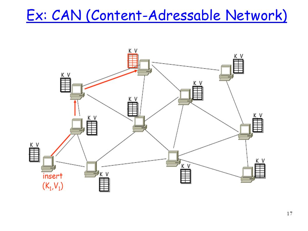 Ex: CAN (Content-Adressable Network)