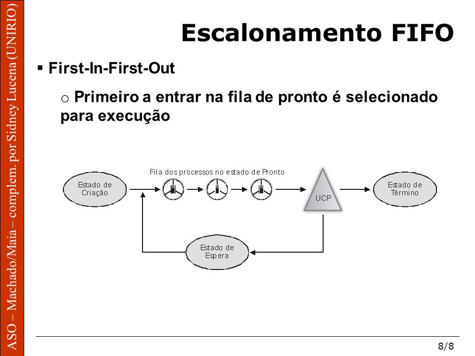 Escalonamento FIFO First-In-First-Out