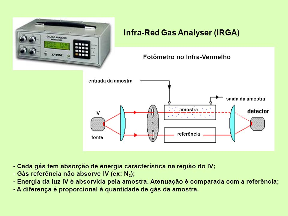 Infra-Red Gas Analyser (IRGA)