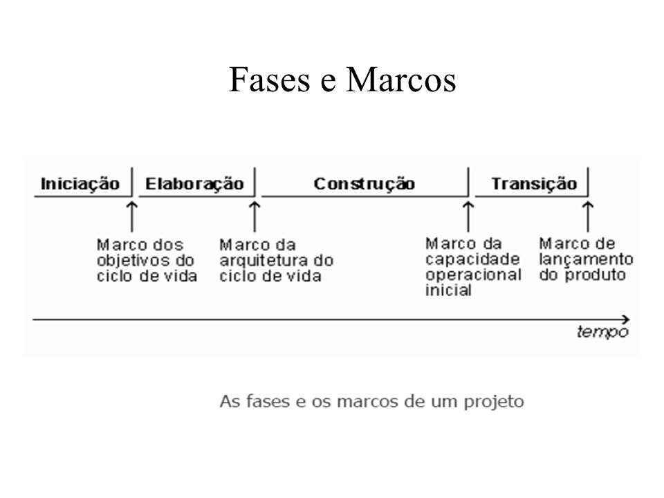 Fases e Marcos 16