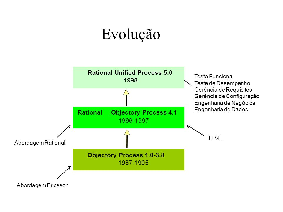 Rational Unified Process 5.0
