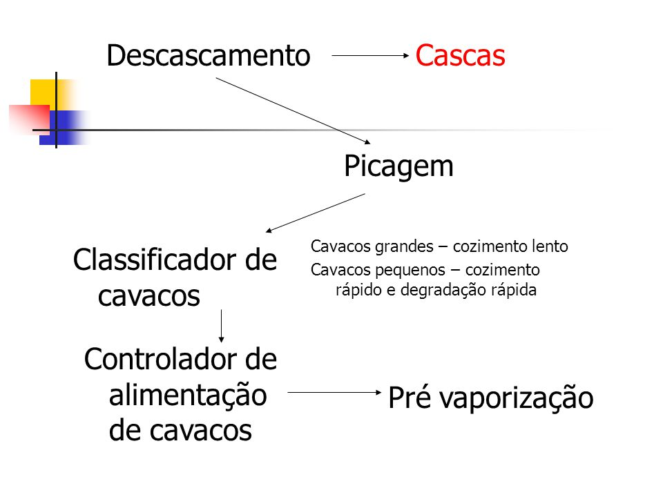 Classificador de cavacos