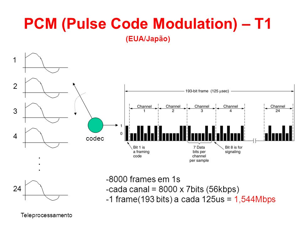 PCM (Pulse Code Modulation) – T1