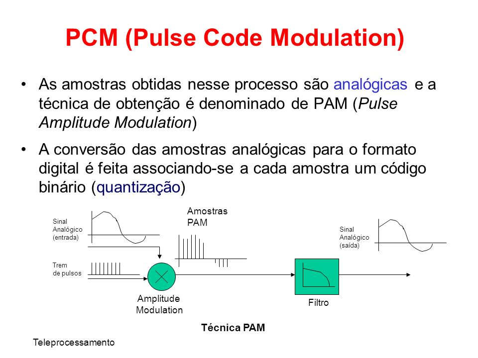 PCM (Pulse Code Modulation)