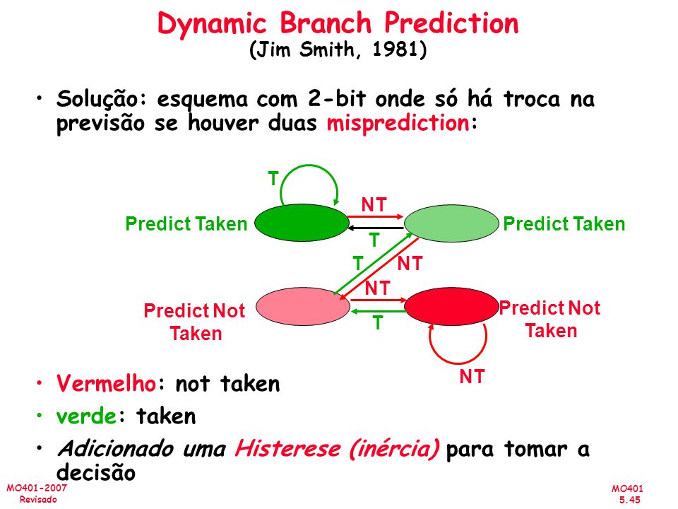 Dynamic Branch Prediction (Jim Smith, 1981)